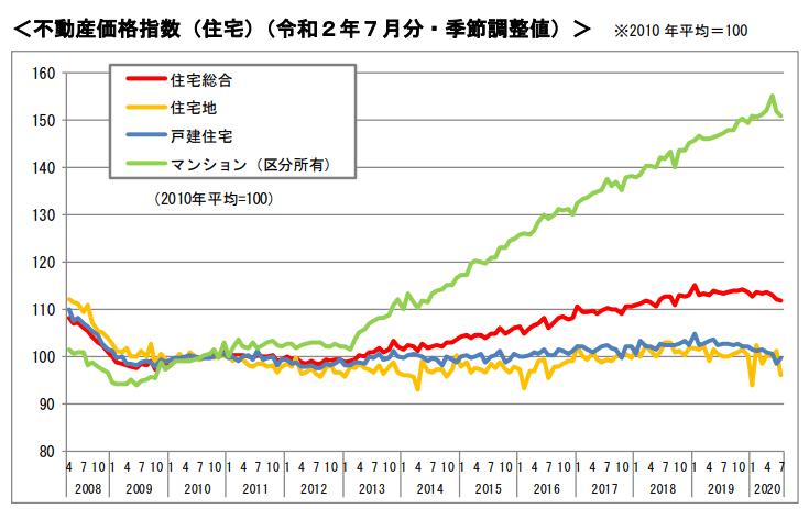 不動産価格指数(戸建て)
