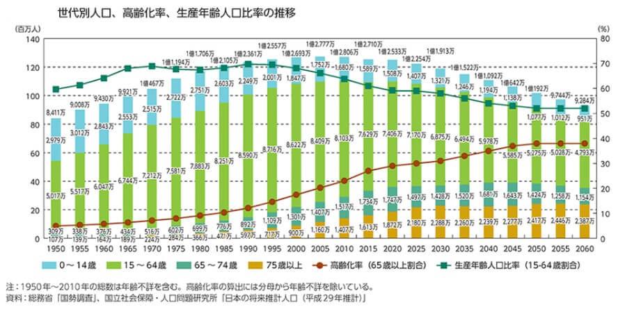 世代別人口、高齢化率、生産年齢人口比率の推移