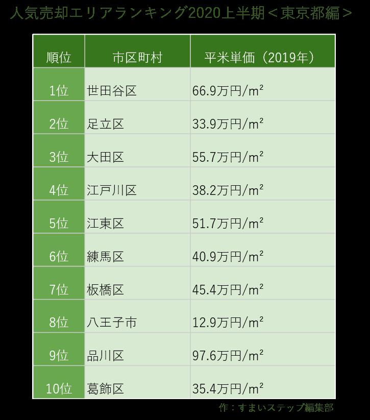 査定エリアランキング