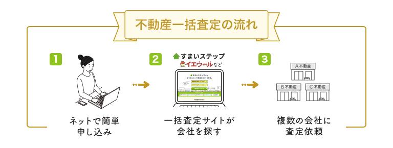 不動産一括査定サイトの手順