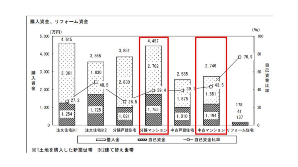 マンション買い替えの自己資本比率