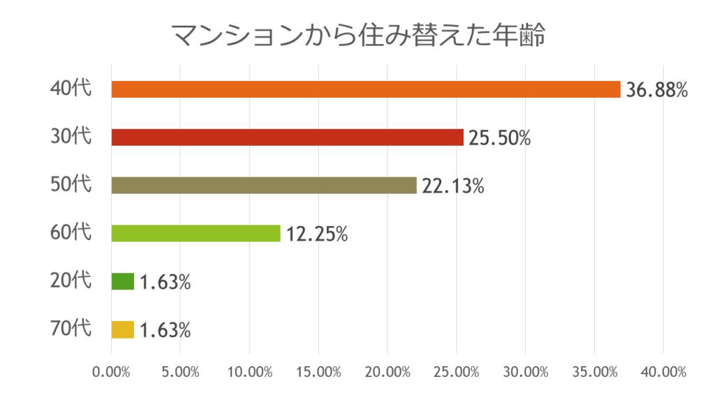 マンションを住み替えた年齢のグラフ